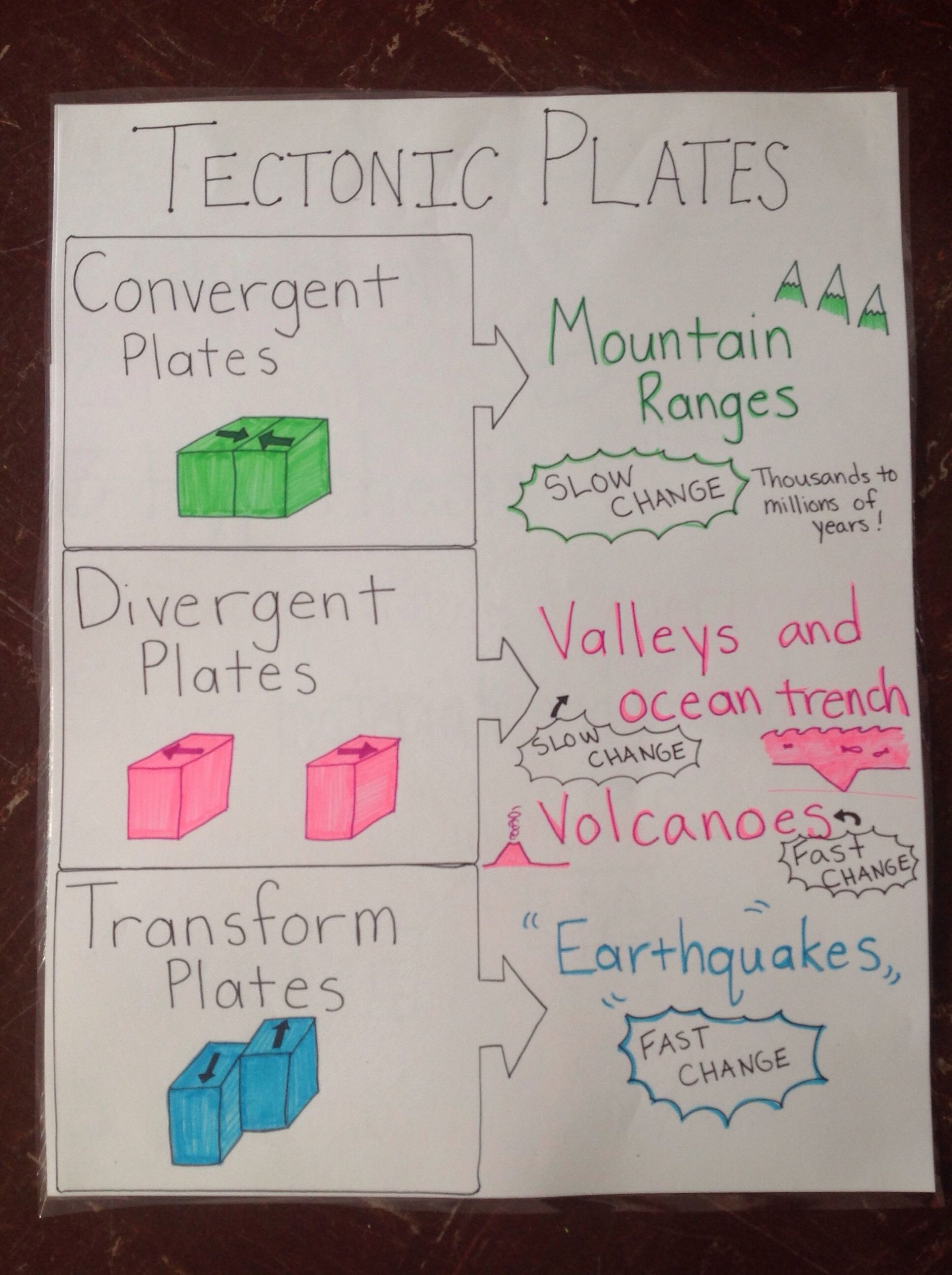 Plate Tectonics Worksheet 6th Grade Tectonic Plates Anchor Chart