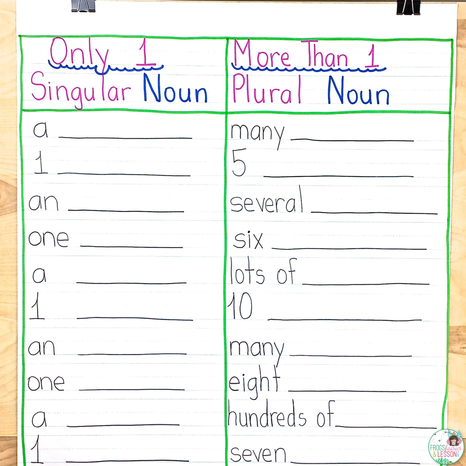 Possessive Nouns Worksheets 1st Grade Frogs Fairies and Lesson Plans 5 Noun Lessons You Need to