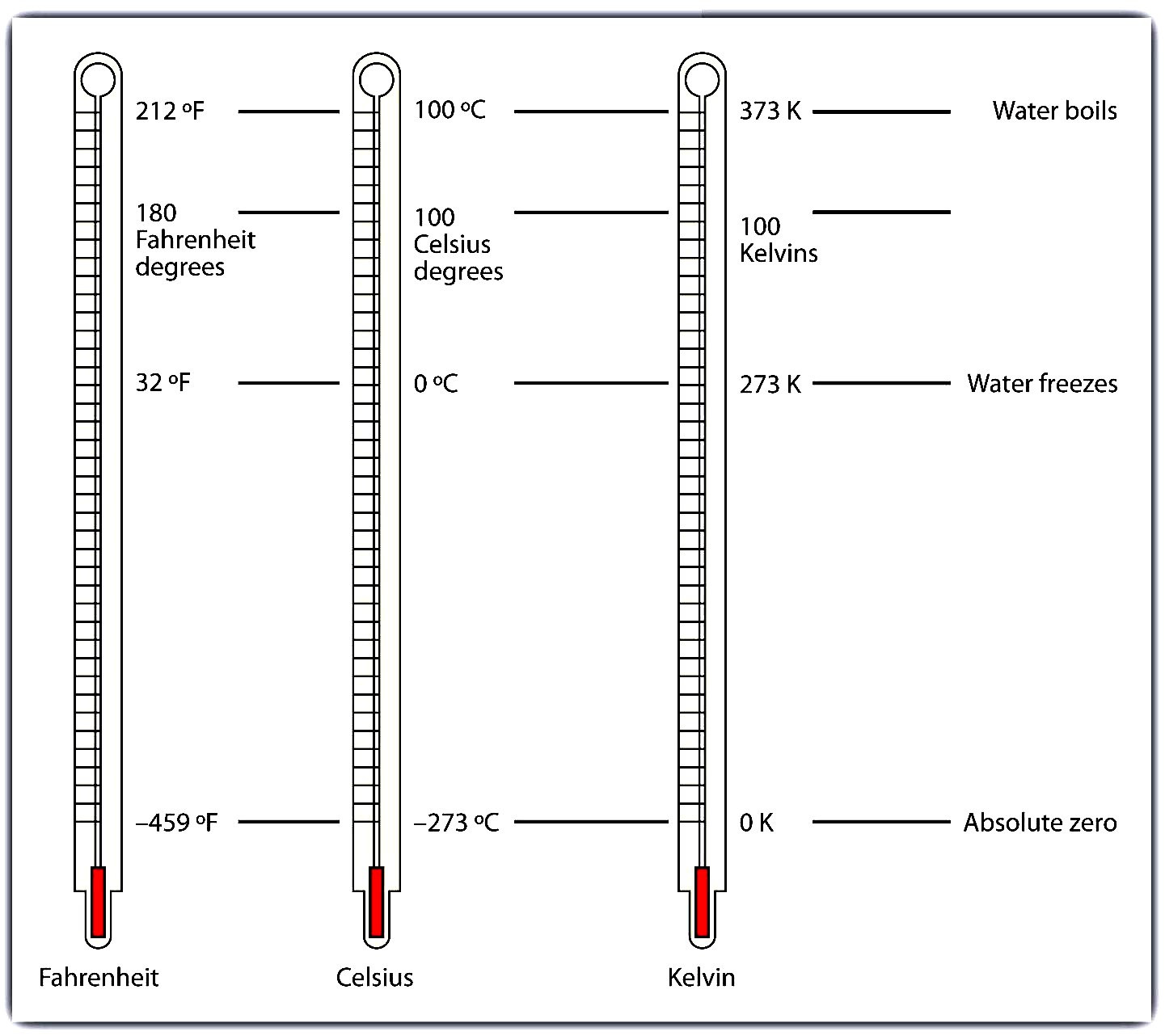 Read A thermometer Worksheet thermometer Reading Worksheet