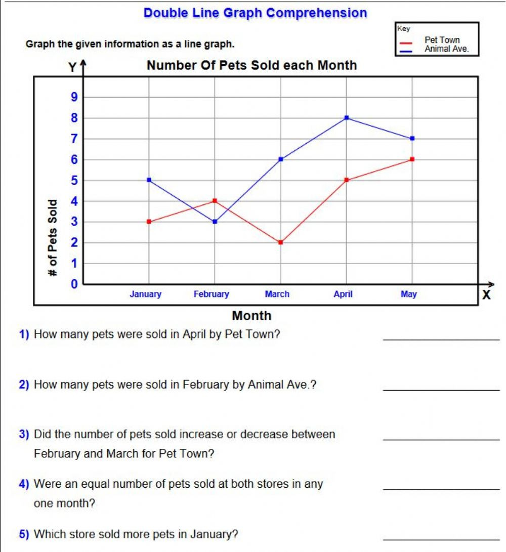 Reading Charts and Graphs Worksheets Reading Line Graphs Data Worksheet