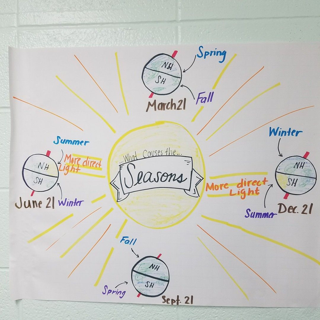 Seasons Worksheet Middle School Seasons Anchor Chart for astronomy In Middle School Science