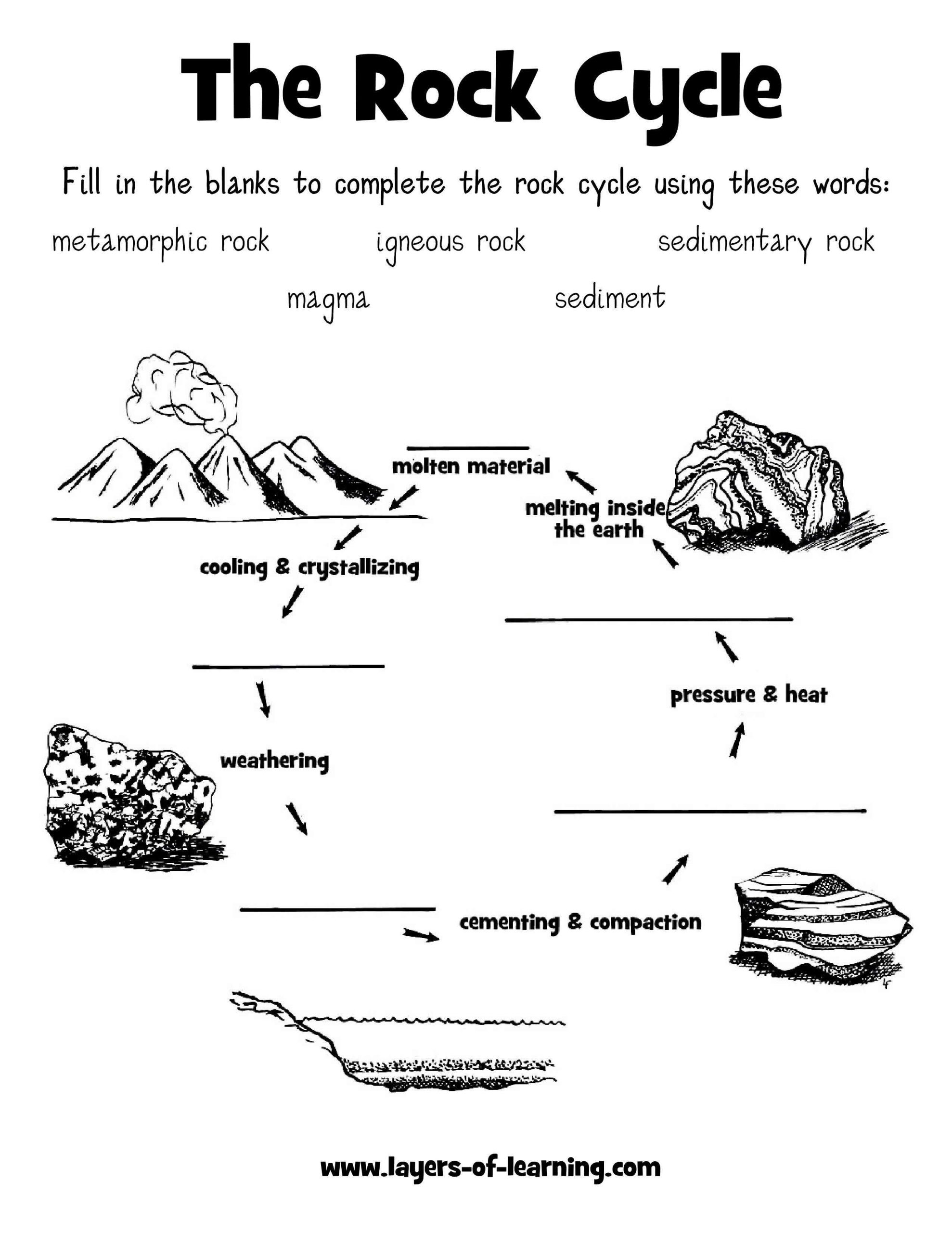 Soil Worksheets 3rd Grade Rock Cycle Worksheet Layers Of Learning
