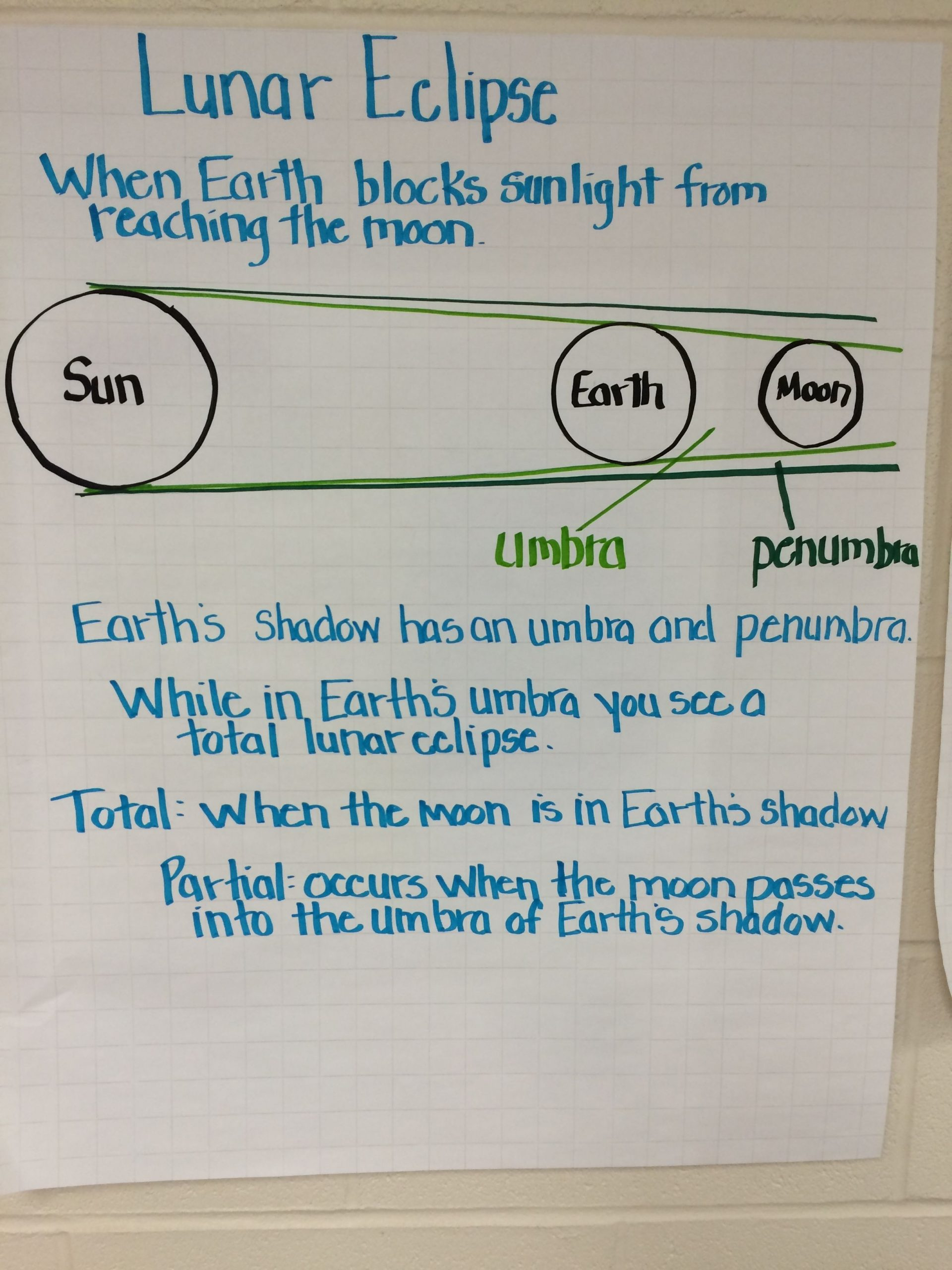 Solar Eclipse Worksheets Middle School Lunar Eclipse Anchor Chart