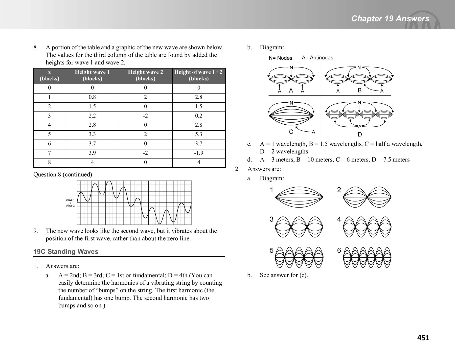 Sound Waves Worksheet Middle School Cpo Science Teacher S Guide Physics A First Course Pages 451