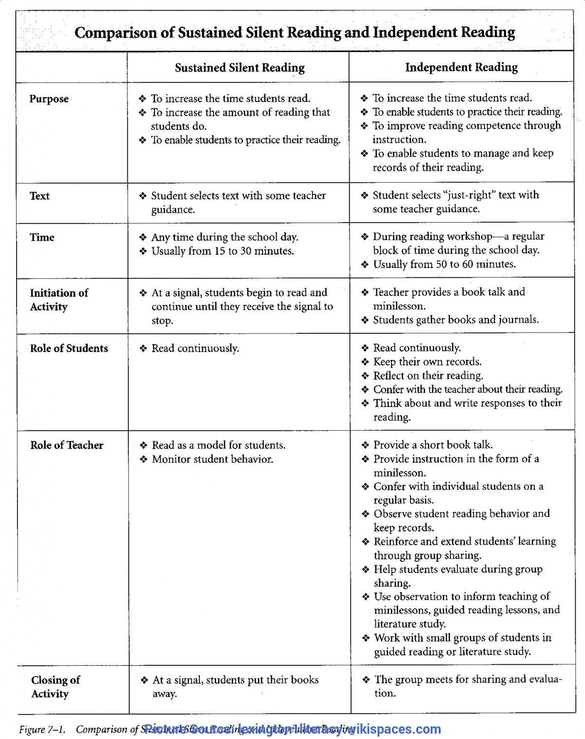 Sustained Silent Reading Worksheet Kindergarten Si Worksheets