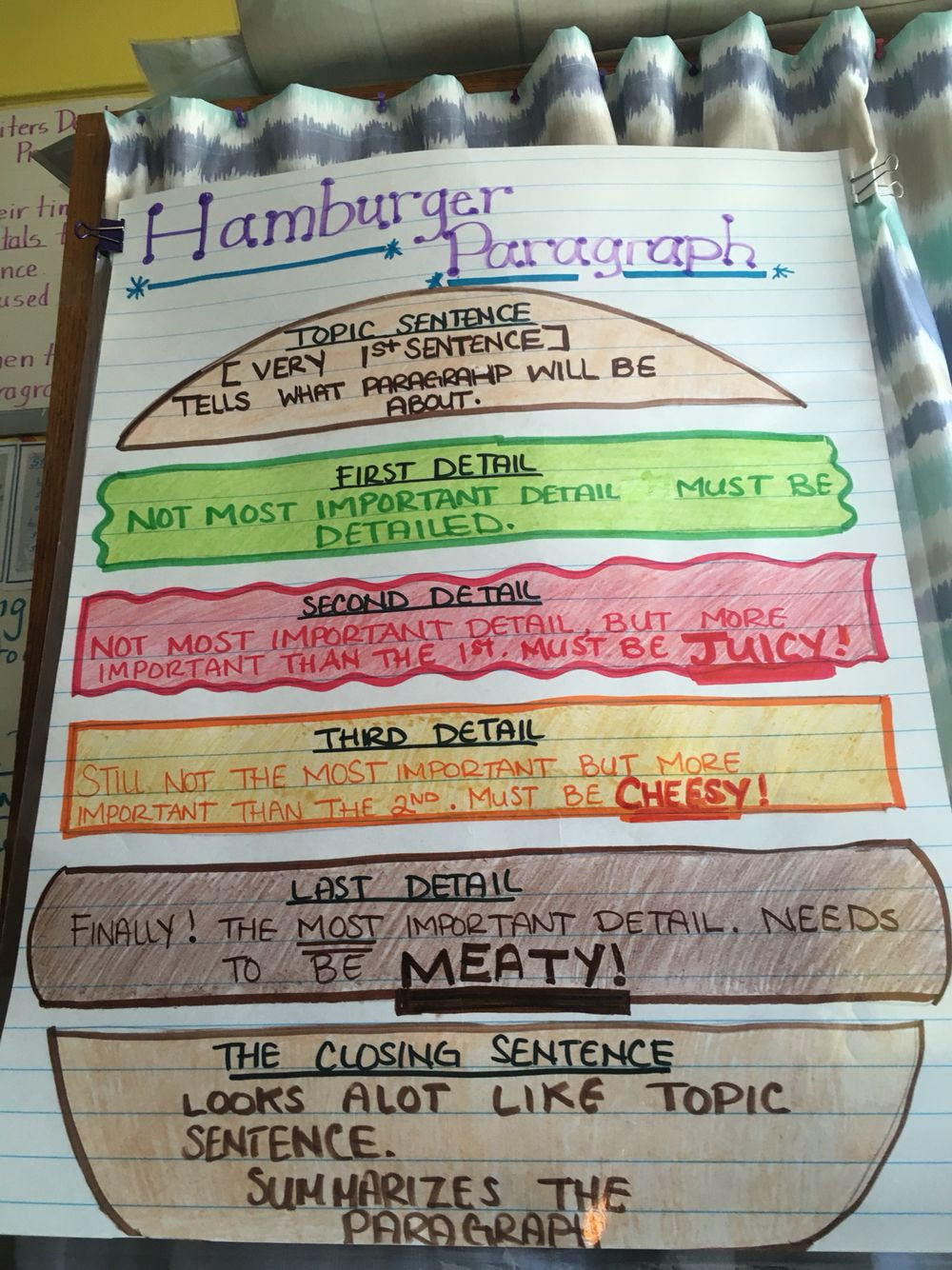 Teaching Paragraph Writing Worksheets Hamburger Paragraph for 2nd Grade Writing Includes topic