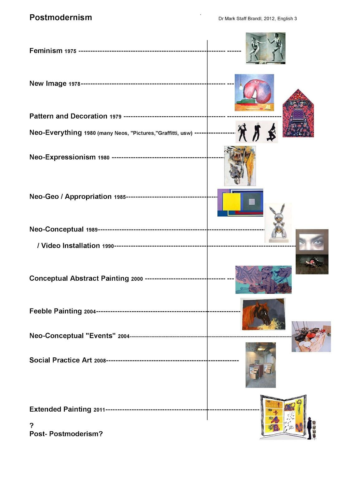 Timeline Worksheets for Middle School Brandl Art History Timeline New 12 Pdf Page 003 1 132