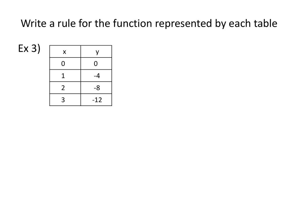 Writing A Function Rule Worksheet Lesson Function Rules Obj the Student Will Be Able to Write