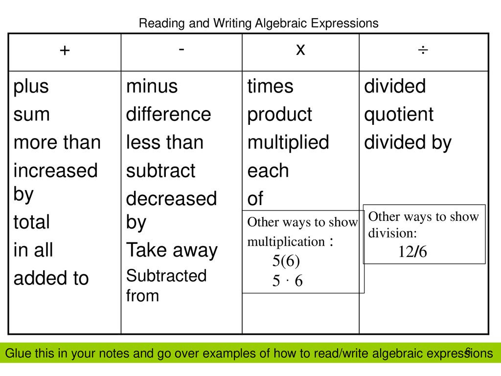 Writing Algebraic Expressions Worksheet 6th Grade Algebraic Expressions Lessons Tes Teach