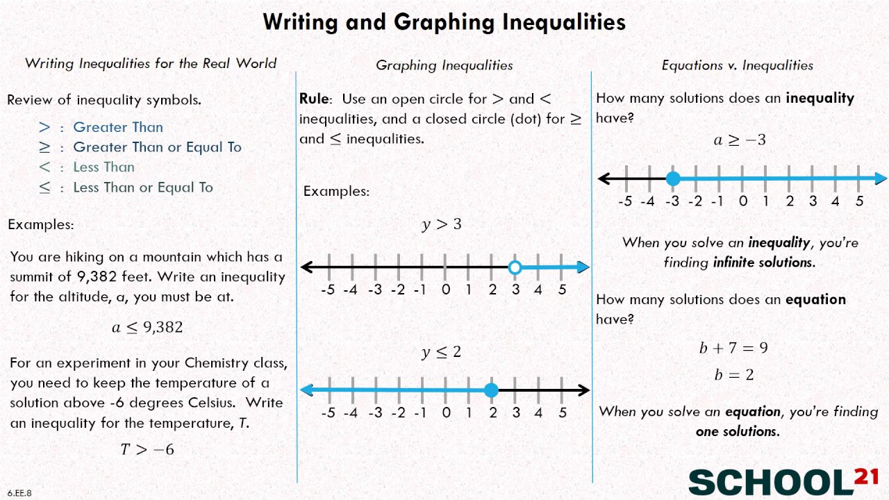 Writing and Graphing Inequalities Worksheet Inequalities Examples solutions Videos Worksheets