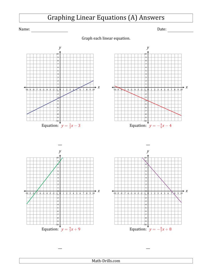 Writing Equations From Graphs Worksheet Graph A Linear Equation In Slope Intercept form A