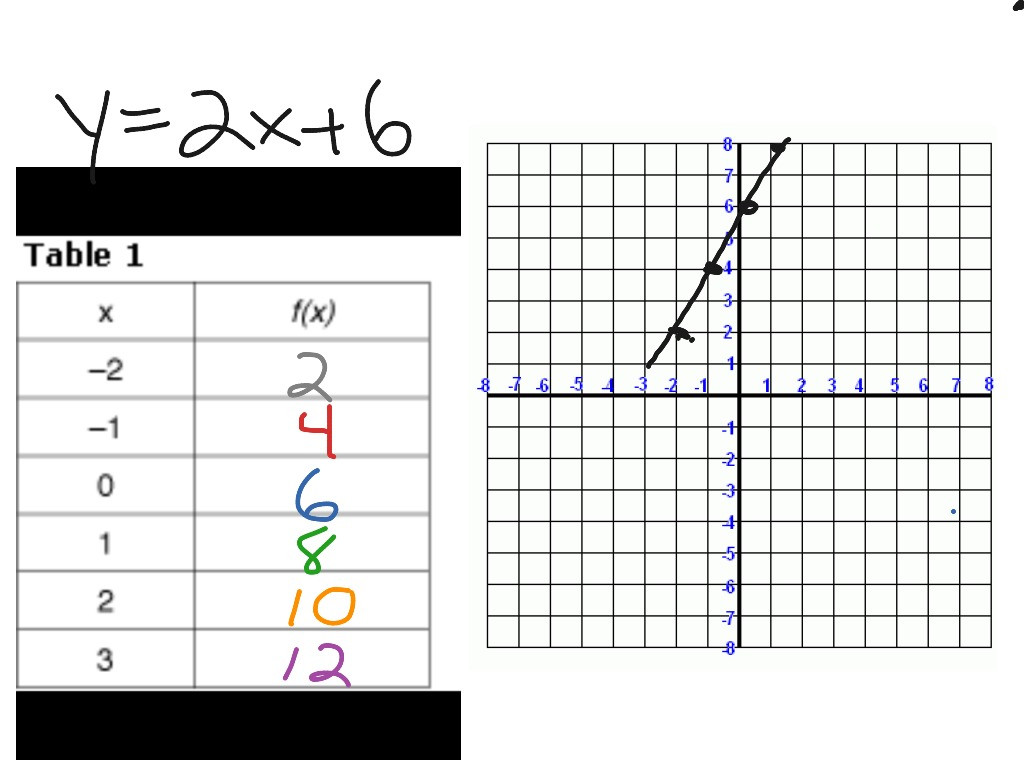 Writing Equations From Tables Worksheets Converting Equation to Table Of Values Part I