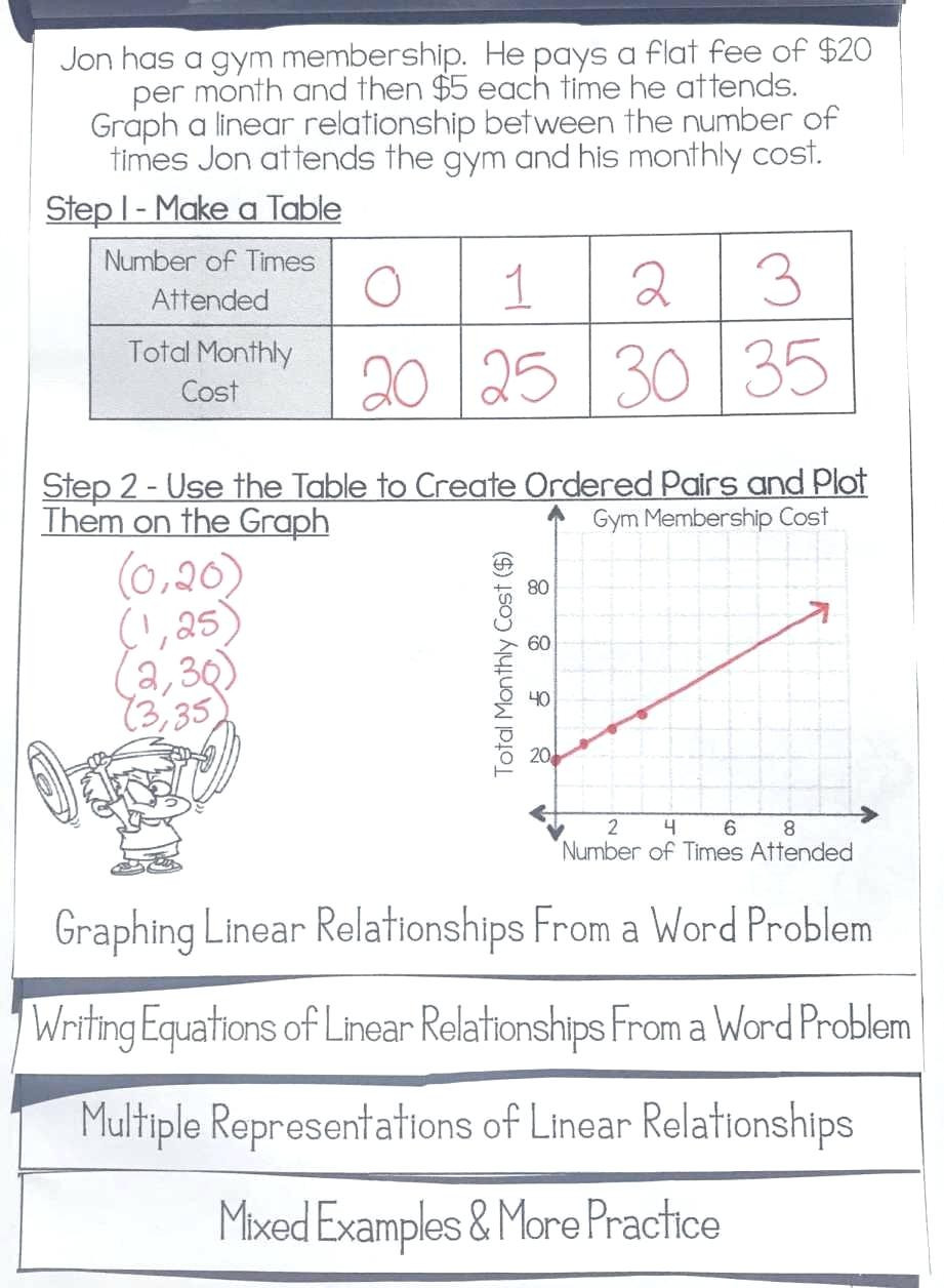 Writing Equations From Tables Worksheets Writing Equations From Patterns Worksheet Search