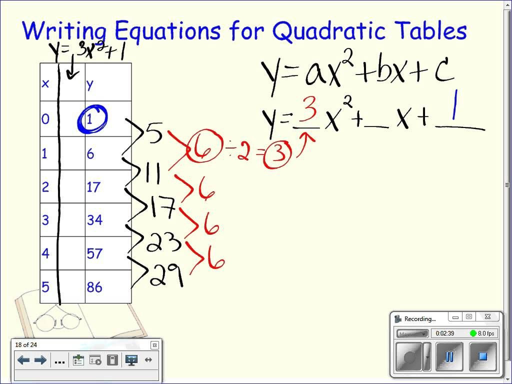 Writing Equations From Tables Worksheets Writing Equations From Quadratic Tables