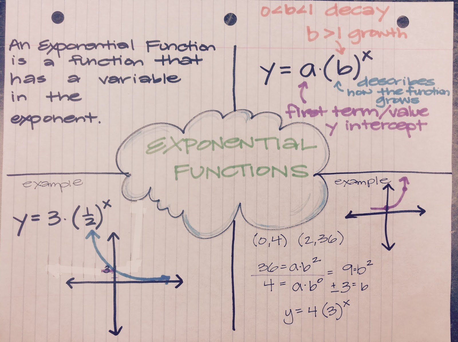 Writing Exponential Functions Worksheet Mrs Shaw S Site Algebra Exponential Equations