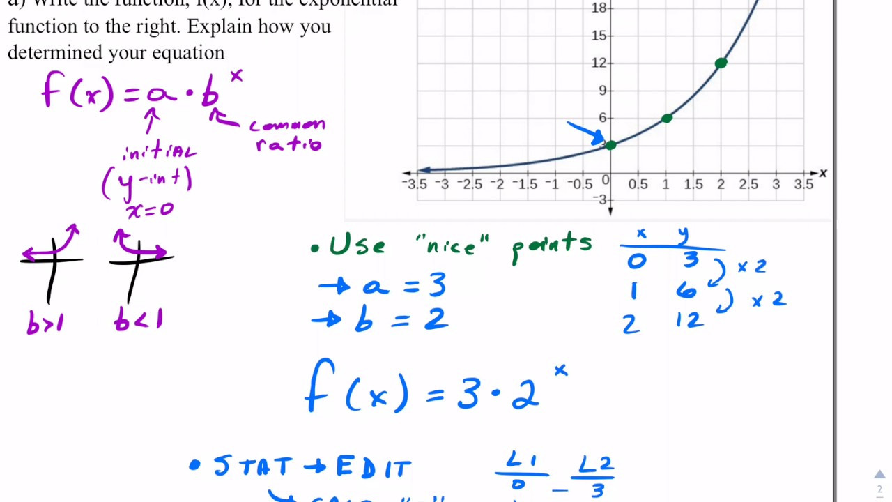 Writing Exponential Functions Worksheet Writing Exponential Functions From A Graph