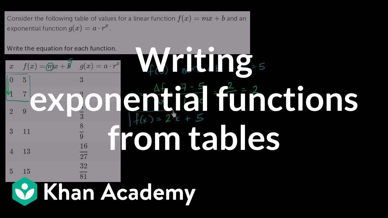 Writing Exponential Functions Worksheet Writing Exponential Functions From Tables