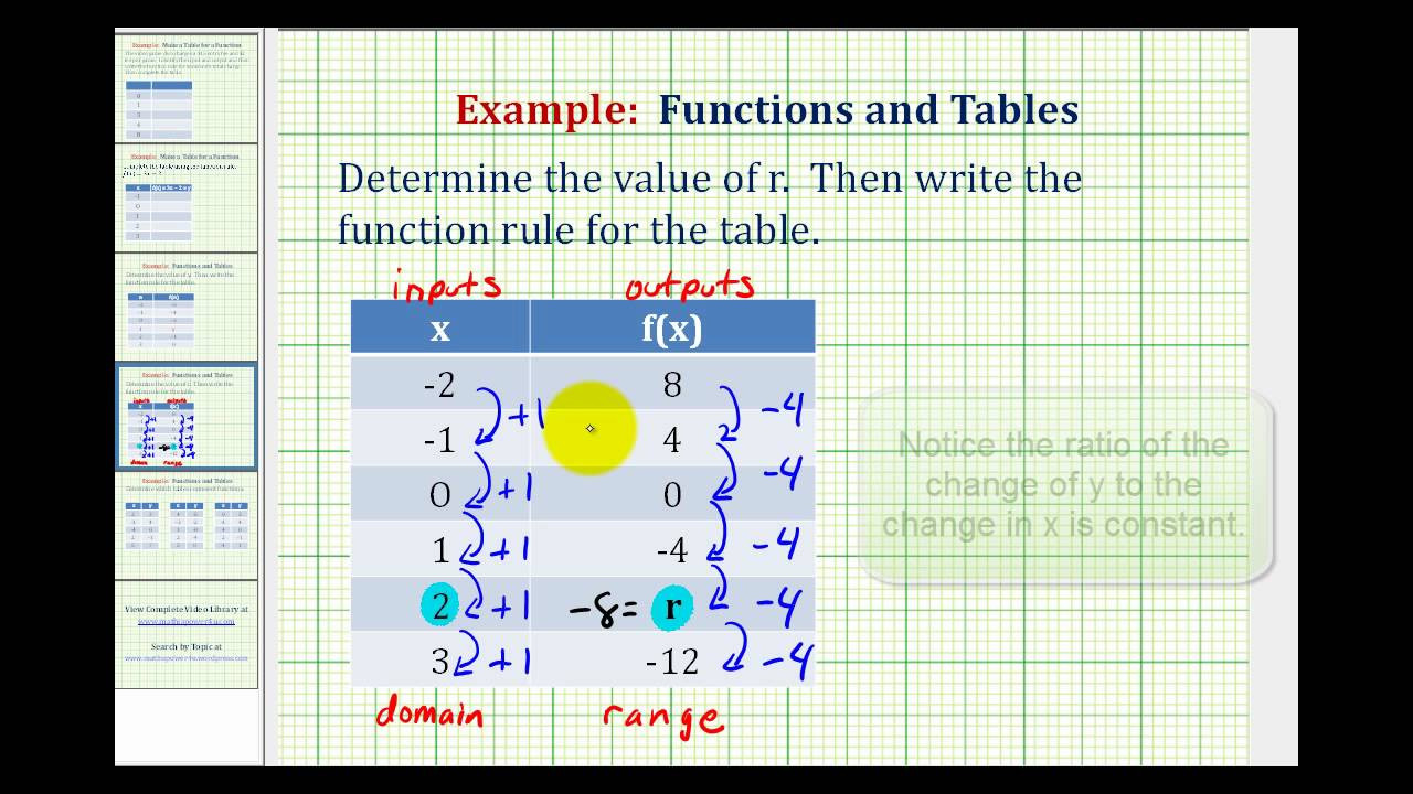 Writing Function Rules Worksheet Ex 2 Write A Function Rule Given A Table Of Values