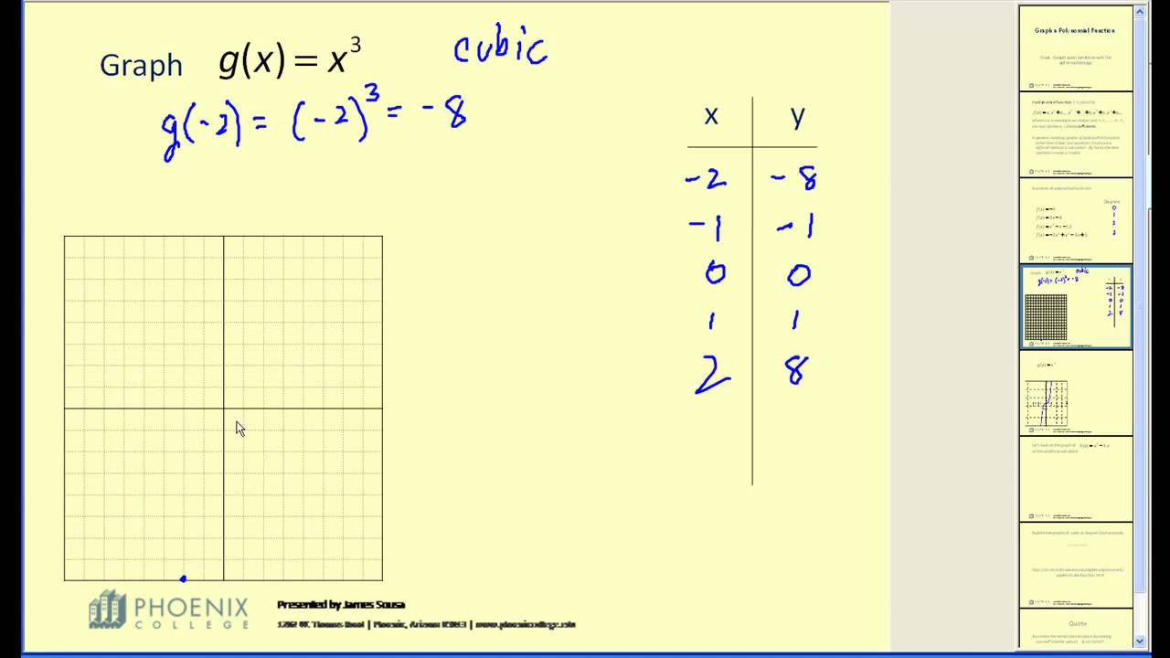 Writing Function Rules Worksheet Graphs Of Cubic Functions solutions Examples Videos