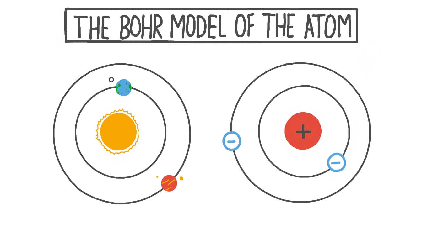 Bohr Model Worksheet High School the Bohr Model Of the atom