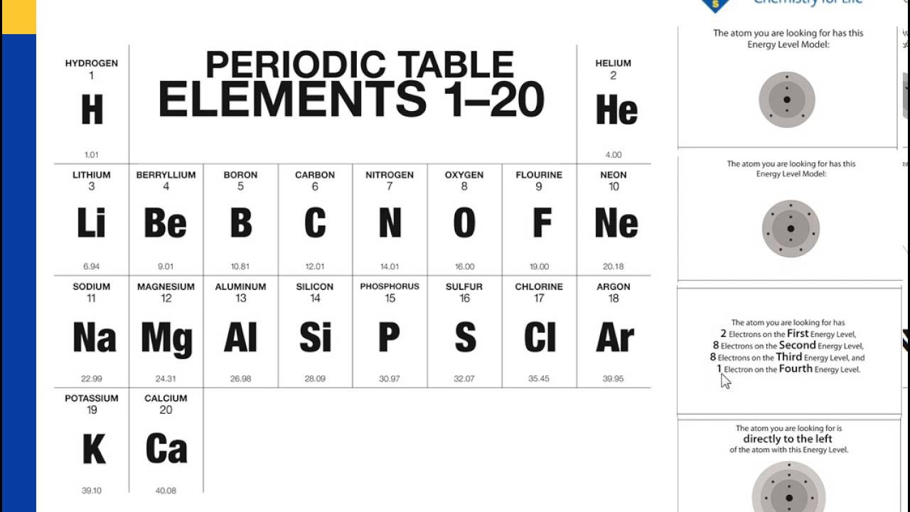 Bohr Model Worksheet Middle School the Periodic Table & Energy Level Models
