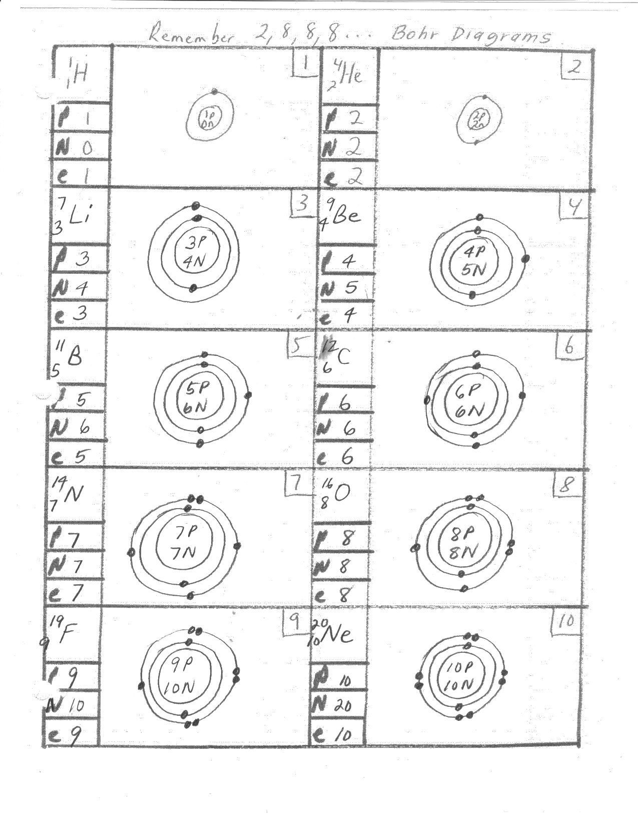 Bohr Model Worksheet Middle School Worksheets Bohr Model Worksheet Answers Pureluckrestaurant