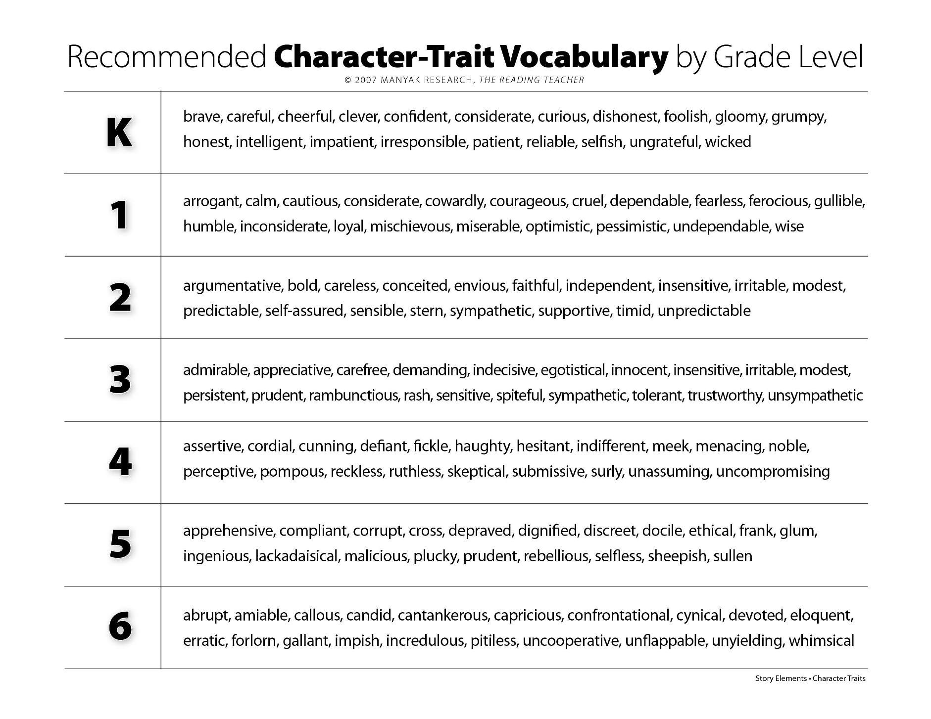 Character Analysis Worksheet High School Clarify Character Traits Versus Feelings