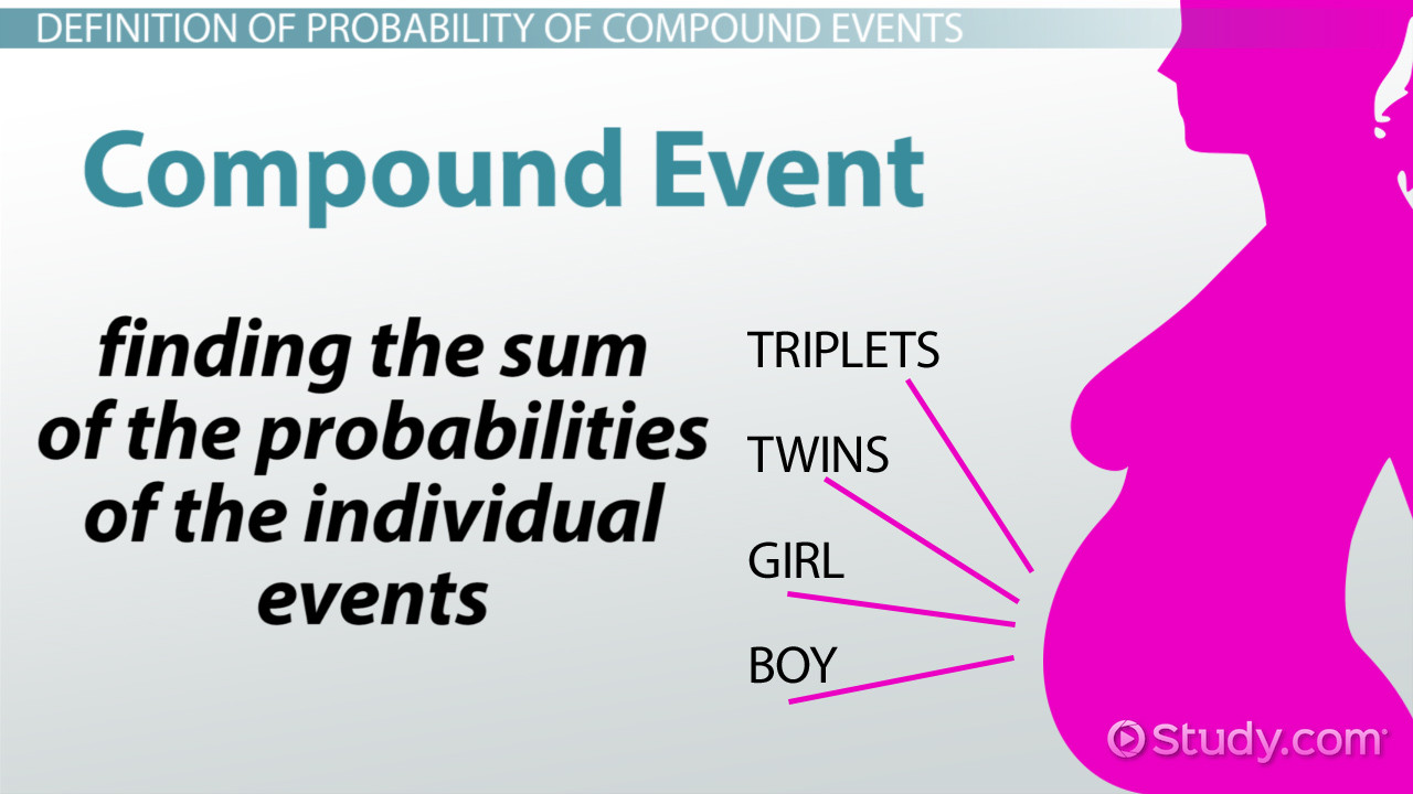 Compound Probability Worksheets 7th Grade Probability Of Pound events Definition & Examples Video