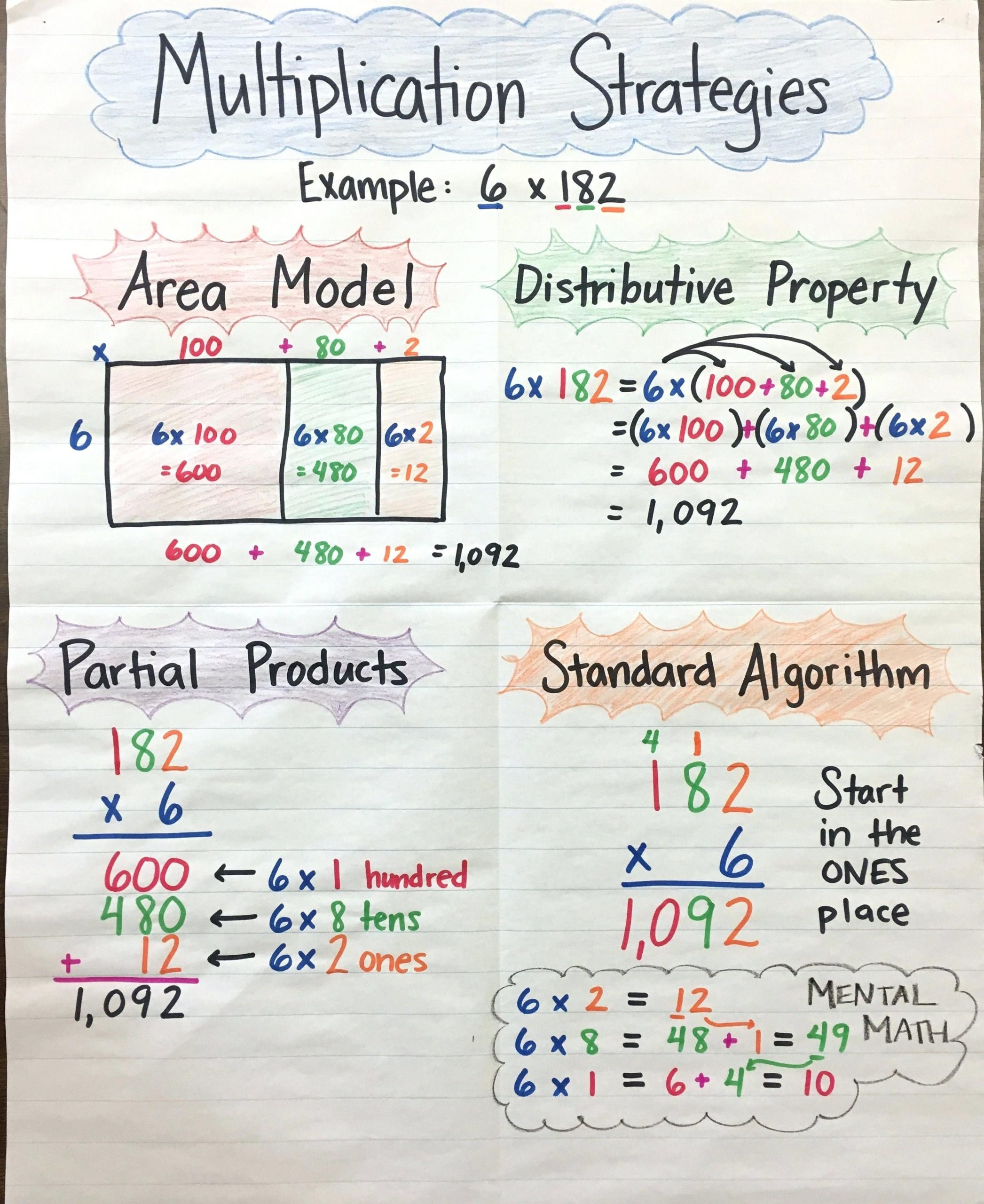 Distributive Property Worksheet 3rd Grade Distributive Property 3rd Grade Worksheets Grade Mon Core