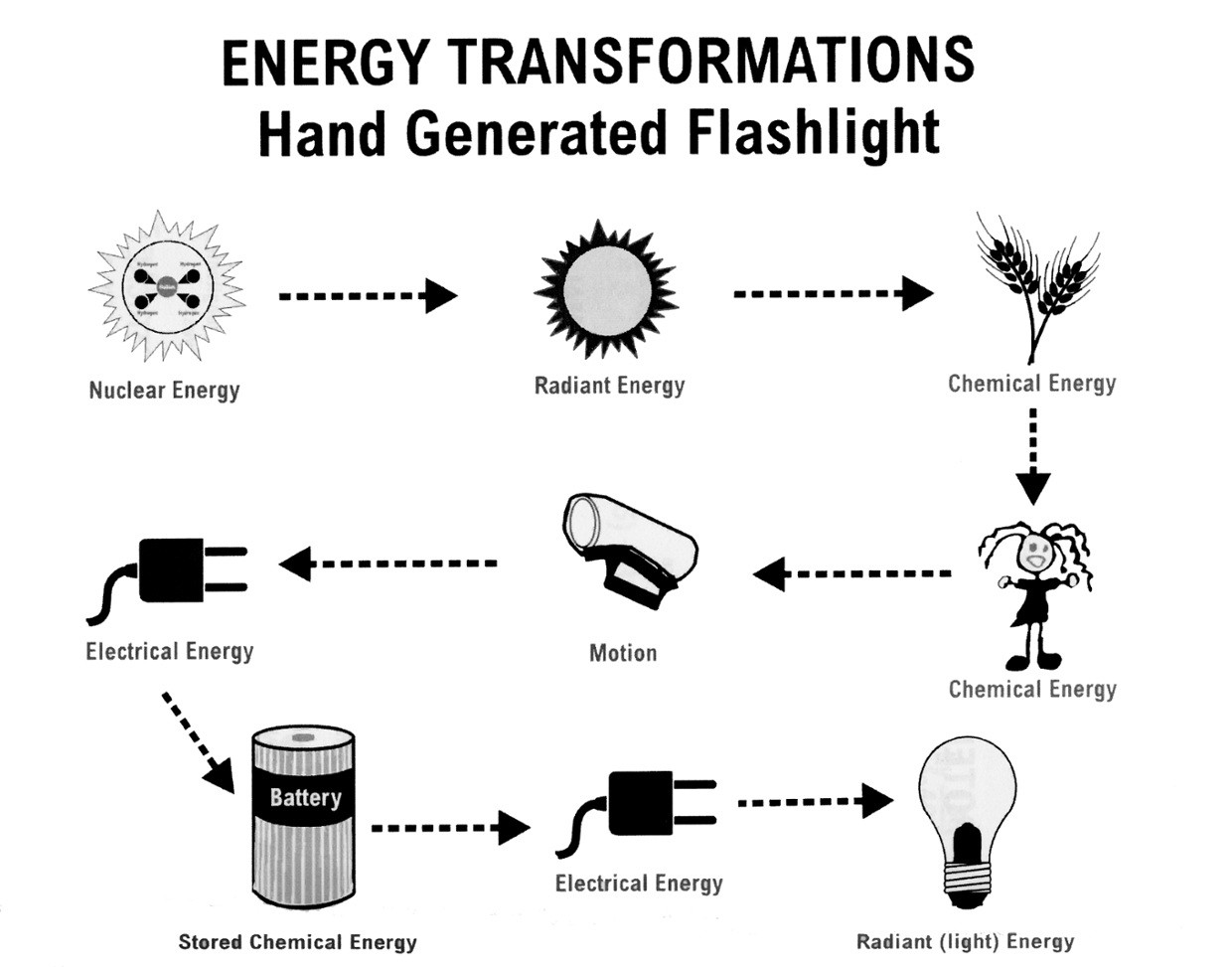 Energy Transformation Worksheet Middle School Sarahmonteiro