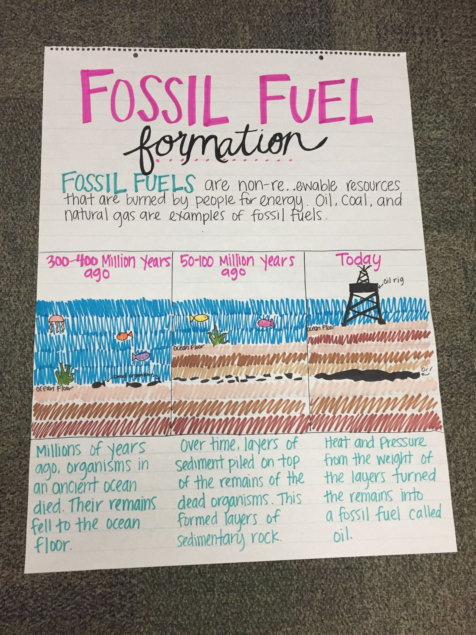 Fossil Fuels Worksheet Middle School Fossil Fuel formation Anchor Chart