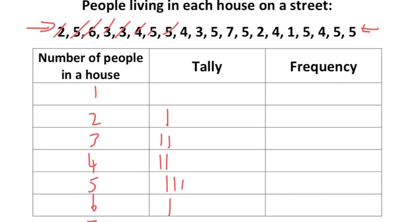 Frequency Table Worksheet 6th Grade Tally Frequency Tables Tutorial