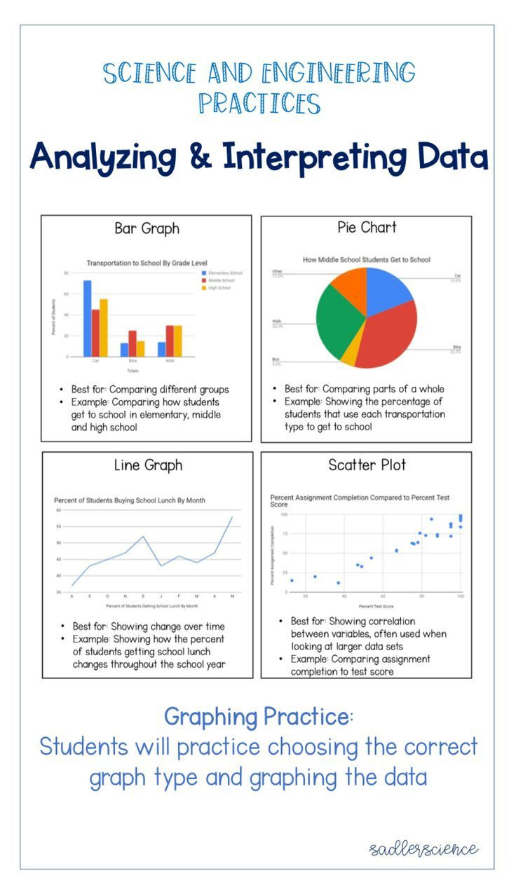 Graphing Worksheets High School Science Graphing Data In An Ngss Classroom