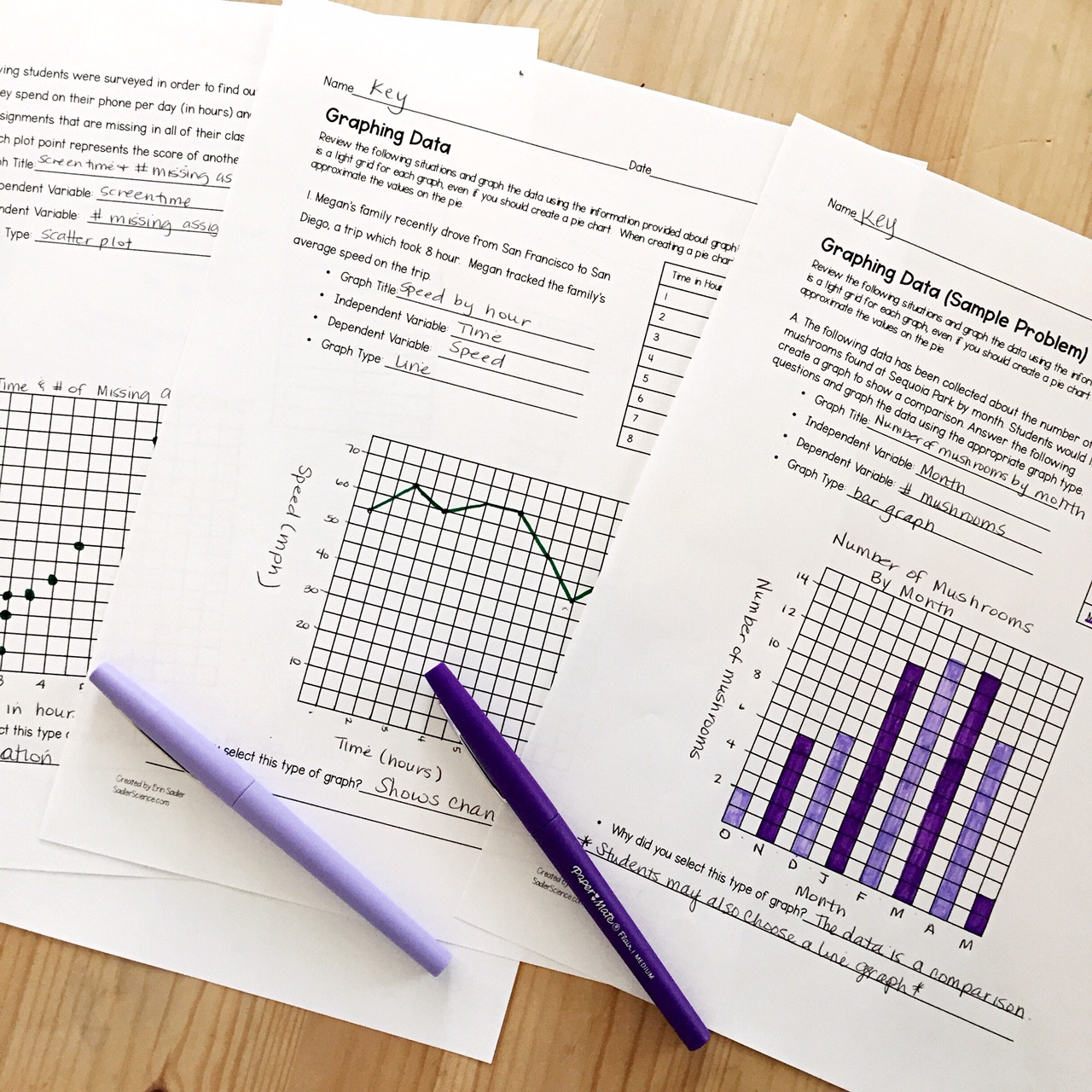 Graphing Worksheets High School Science Graphing Data In An Ngss Classroom Sadler Science