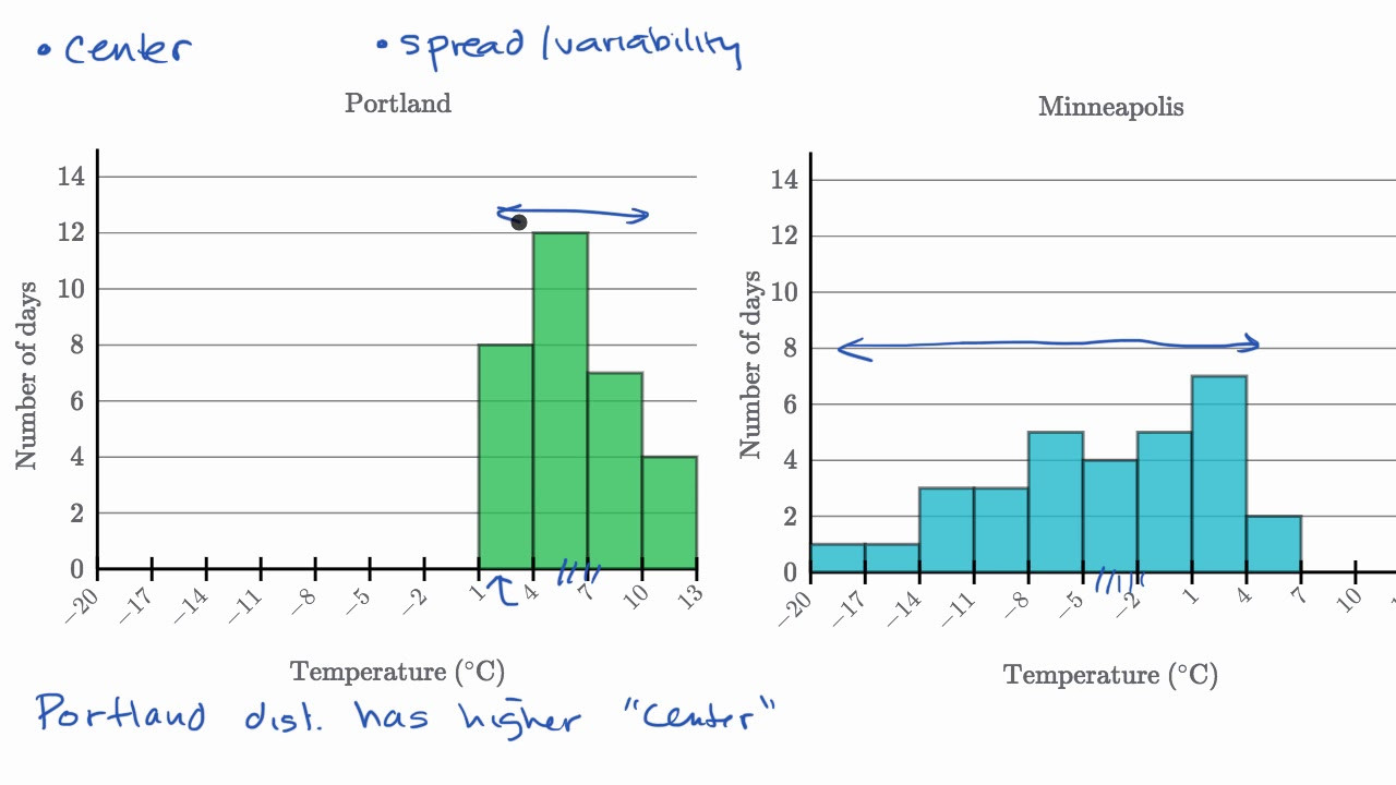 Histogram 6th Grade Worksheet Example Paring Distributions Video