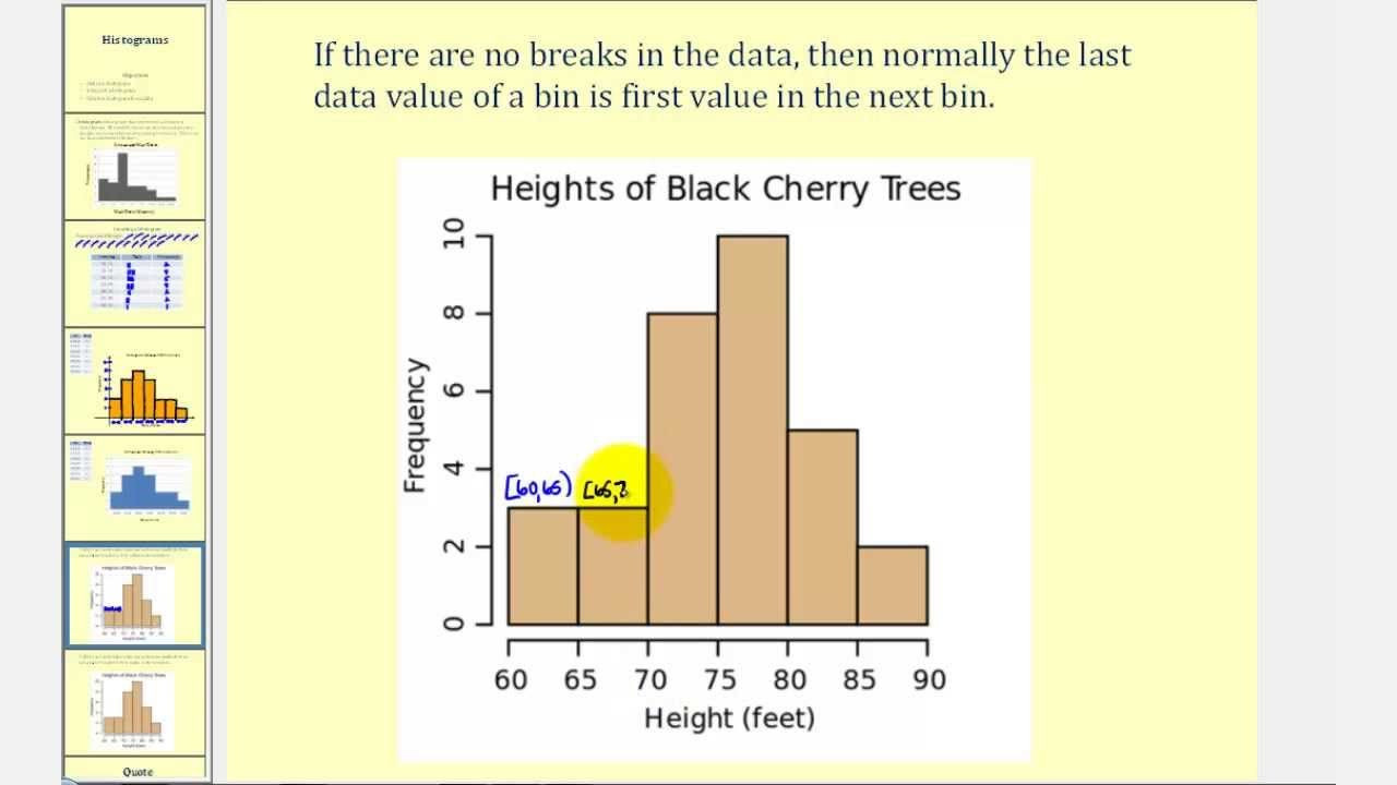 Histogram Worksheet Middle School Grade 8 Chapter 3 Introduction to Histograms