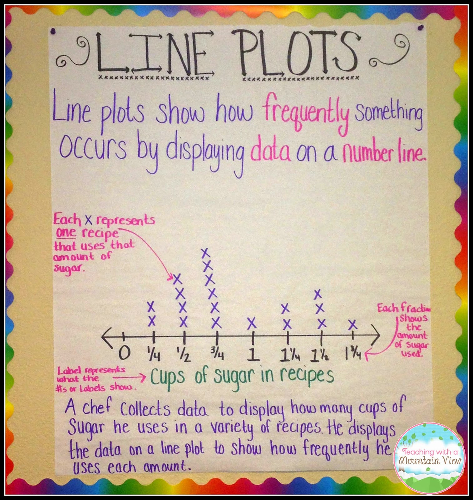 Line Plots Worksheets 4th Grade Line Plot Worksheets with Fractions