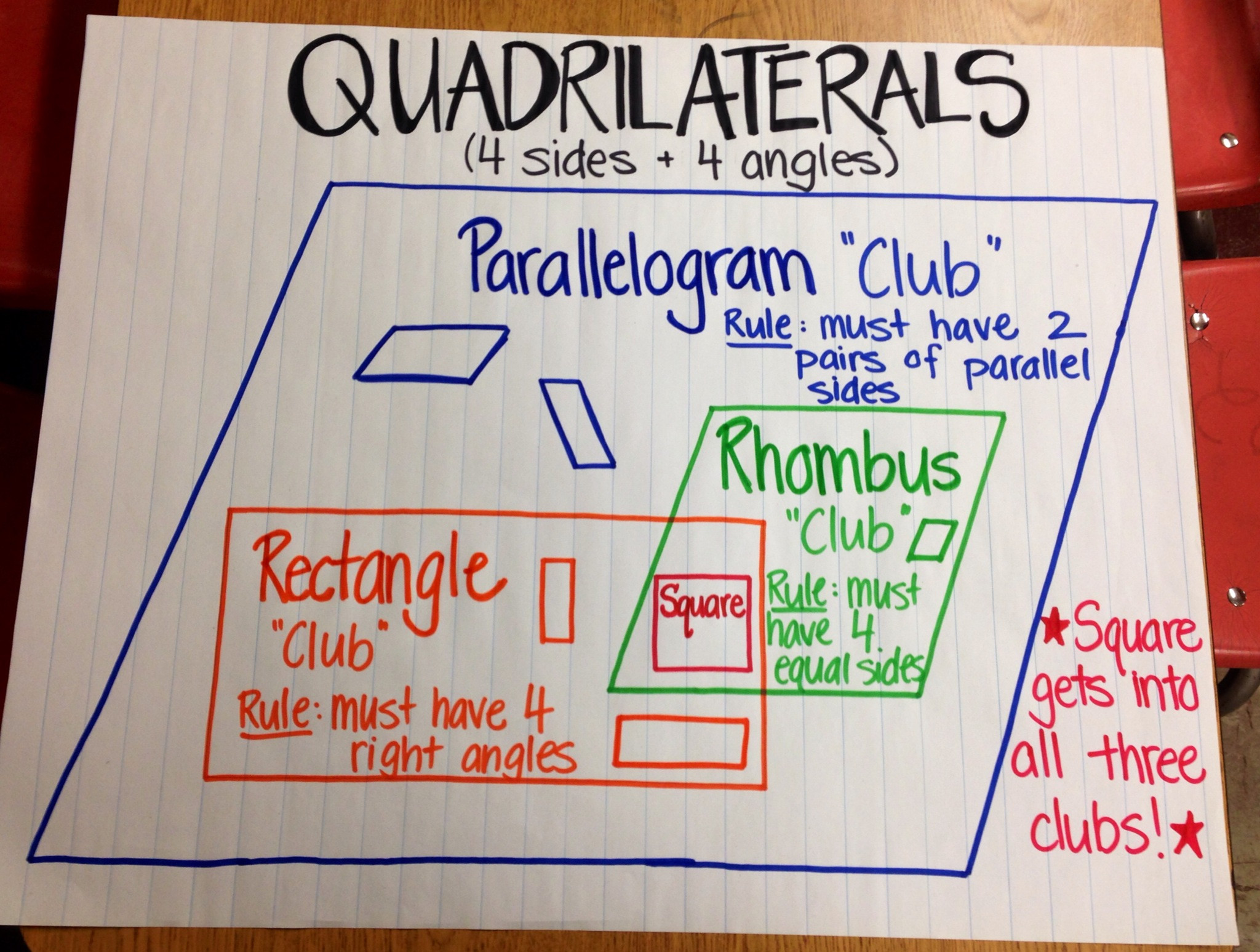 Quadrilaterals 3rd Grade Worksheets 5 G 4 About the Math Learning Tar S and Rigor Grade 5
