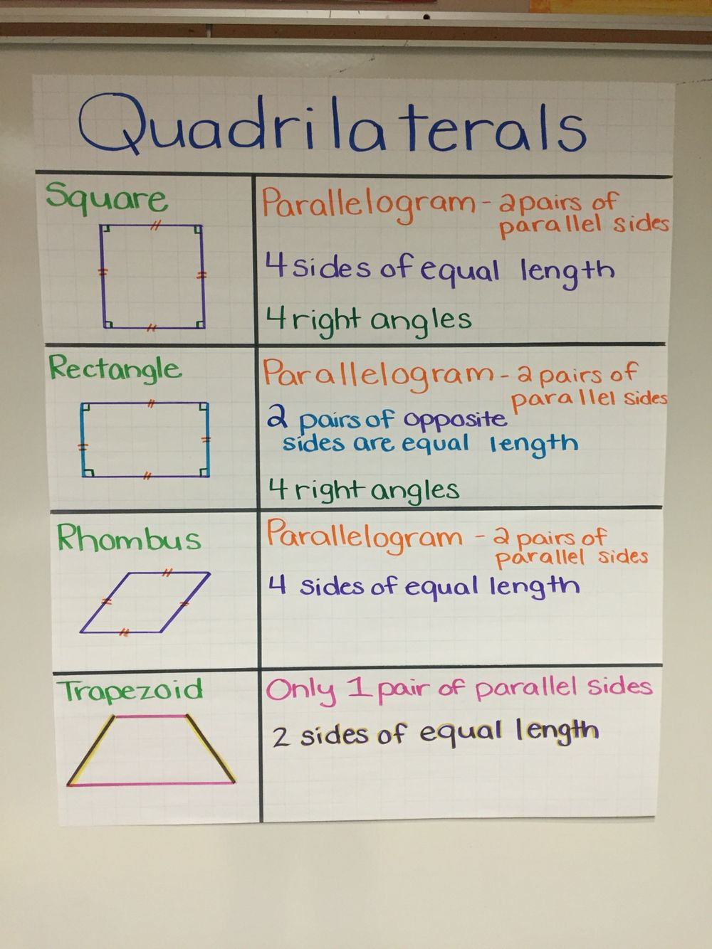 Quadrilaterals 3rd Grade Worksheets Popsugar