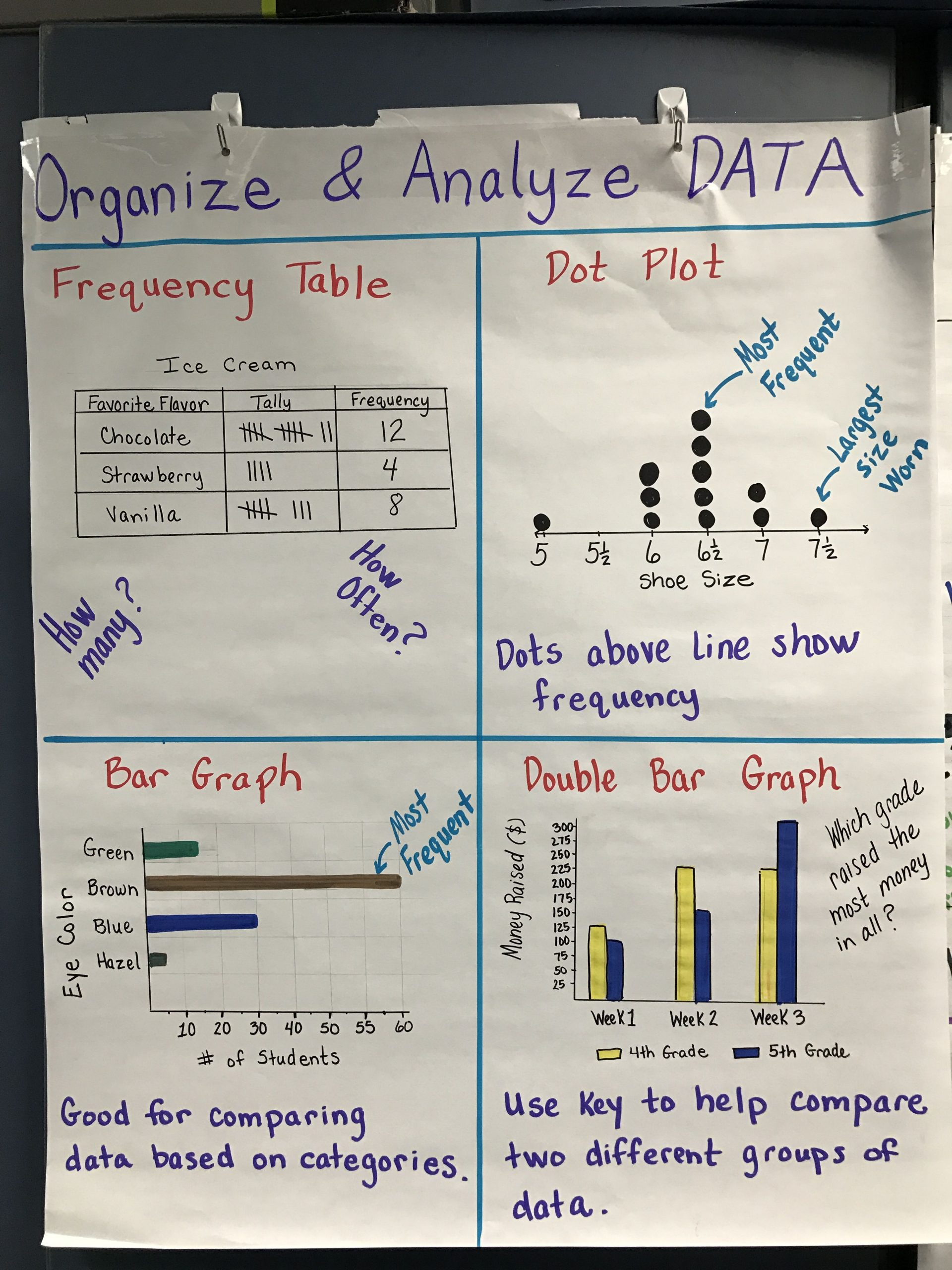 Scatter Plot Worksheet 5th Grade Graphing Frequency with Images