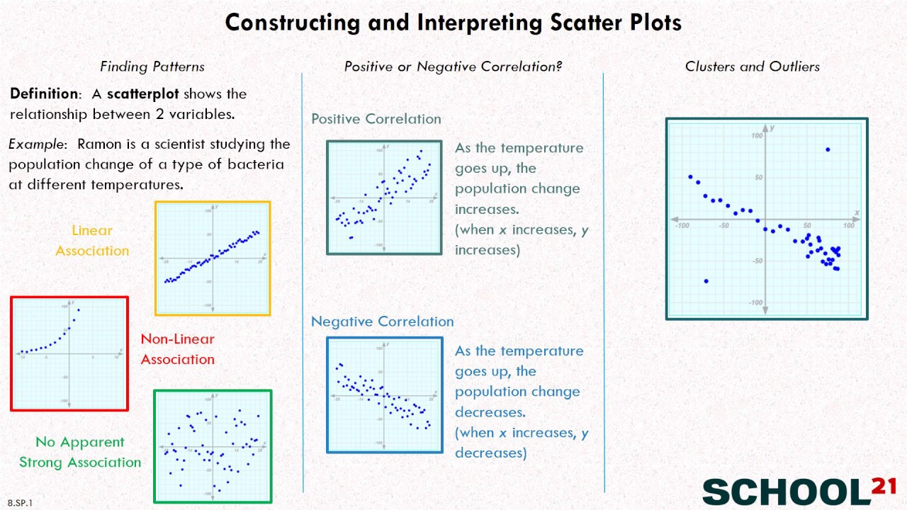 Scatter Plots Worksheets 8th Grade Scatter Plots solutions Examples Videos Worksheets