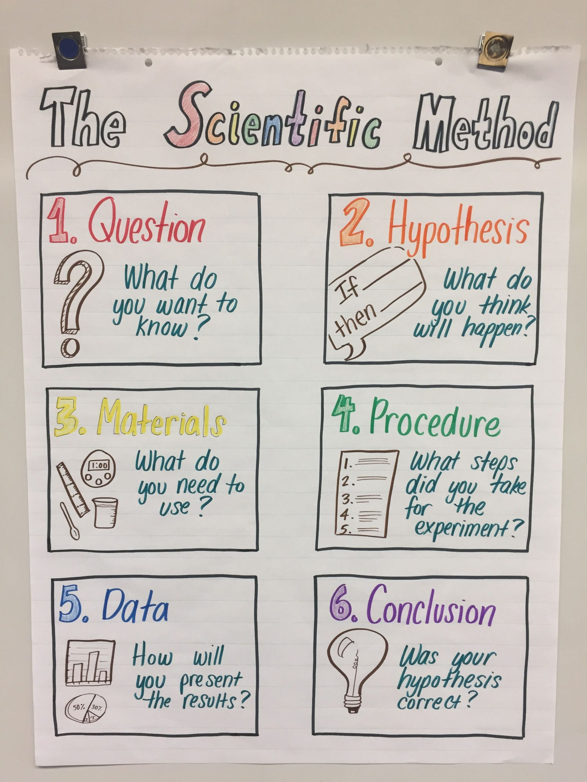 Scientific Method 3rd Grade Worksheet My Anchor Chart for Fifth Grade Ngss Scientific Method