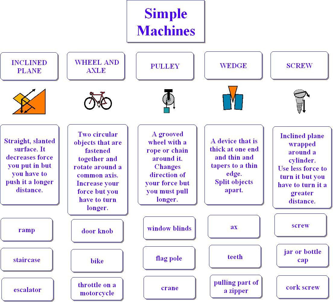 Simple Machine Worksheets Middle School Simple Machines for Kids