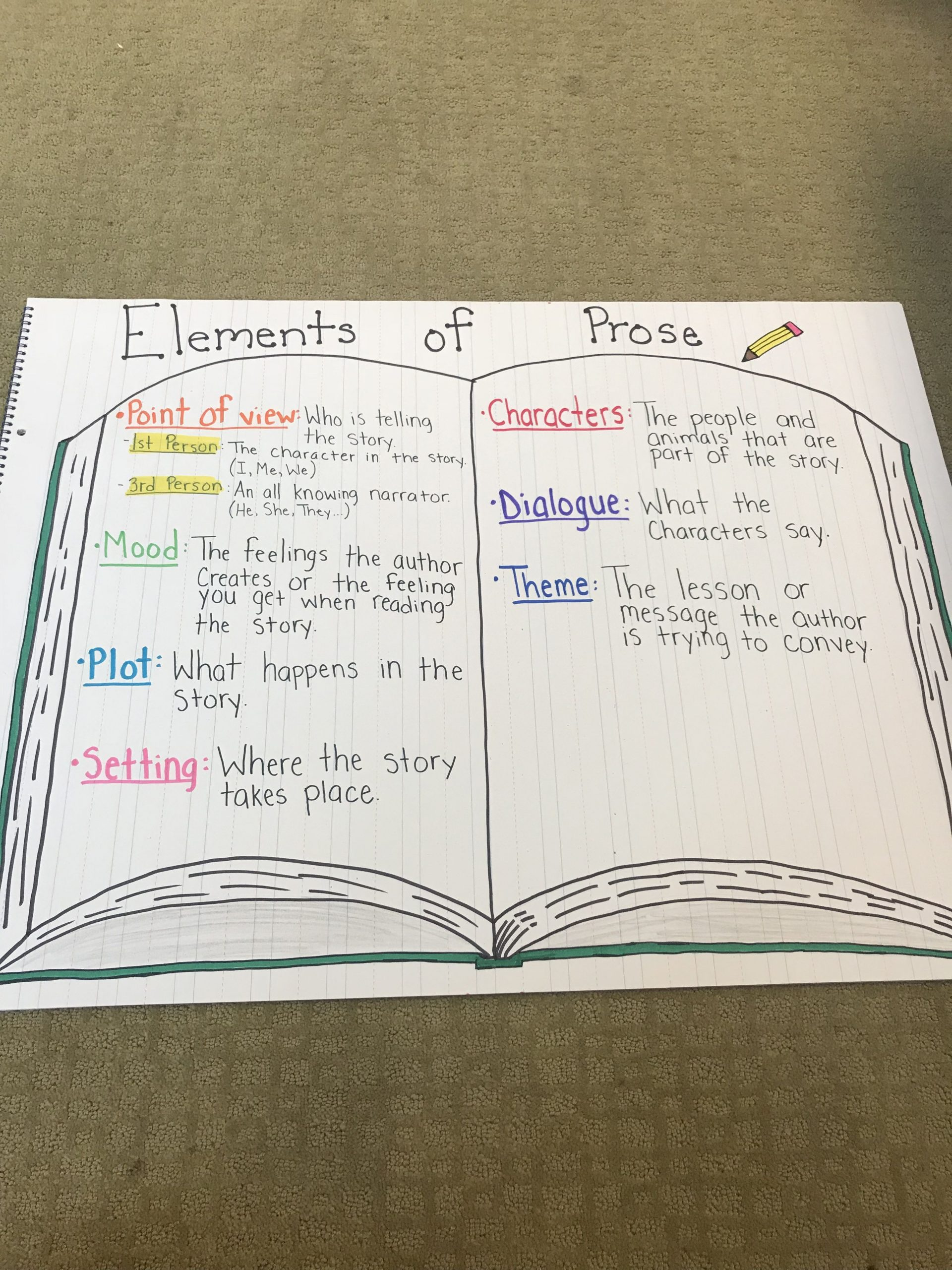 "Story Elements Worksheets 4th Grade Elements Of Prose"" Anchor Chart 4th Grade"