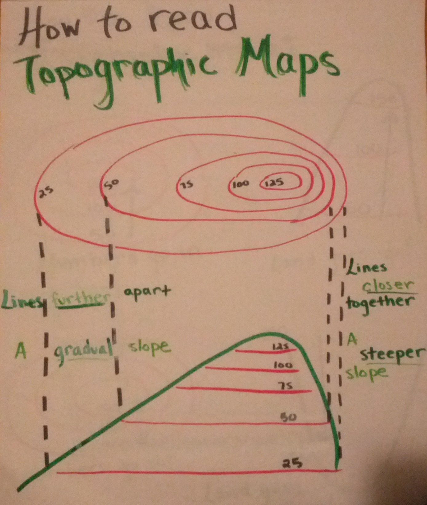 Topographic Map Worksheet Middle School How to Read topographic Maps Anchor Chart I Made Helps