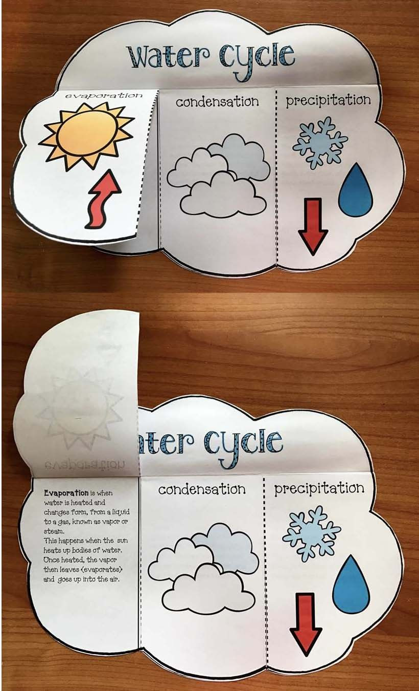 Water Cycle Worksheet 4th Grade Making A Splash Water Cyce Fun