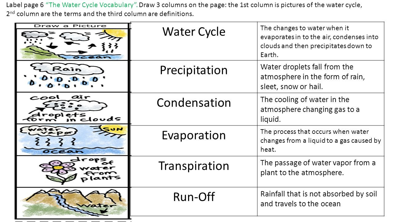 Water Cycle Worksheet 4th Grade the Water Cycle Lessons Tes Teach