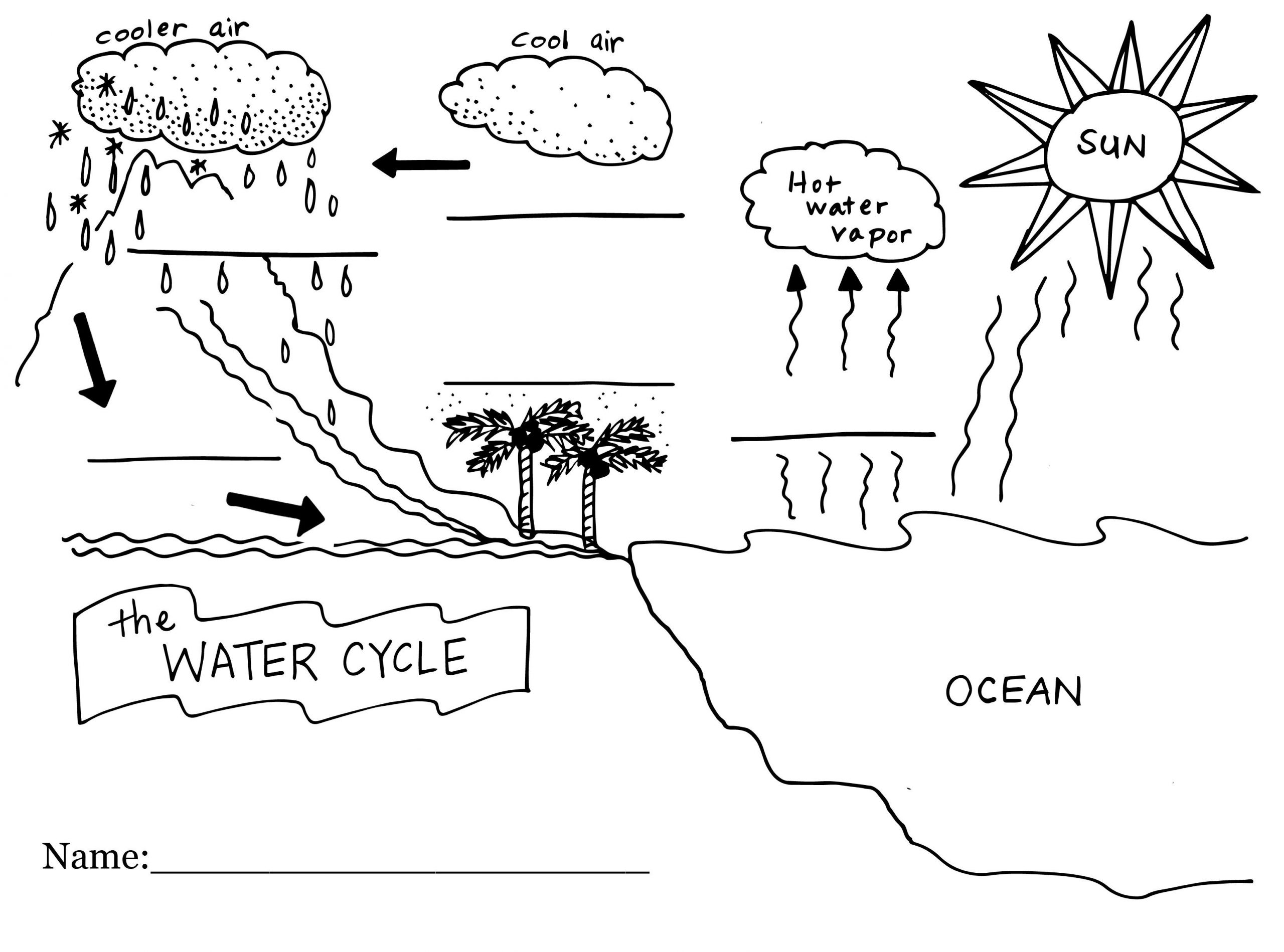 Water Cycle Worksheet 4th Grade Water Cycle Worksheet Middle School