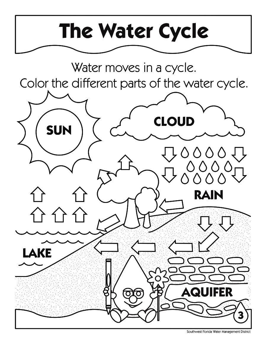 Water Cycle Worksheet 5th Grade Greenhouse Effect Coloring Page 6 by Lawrence