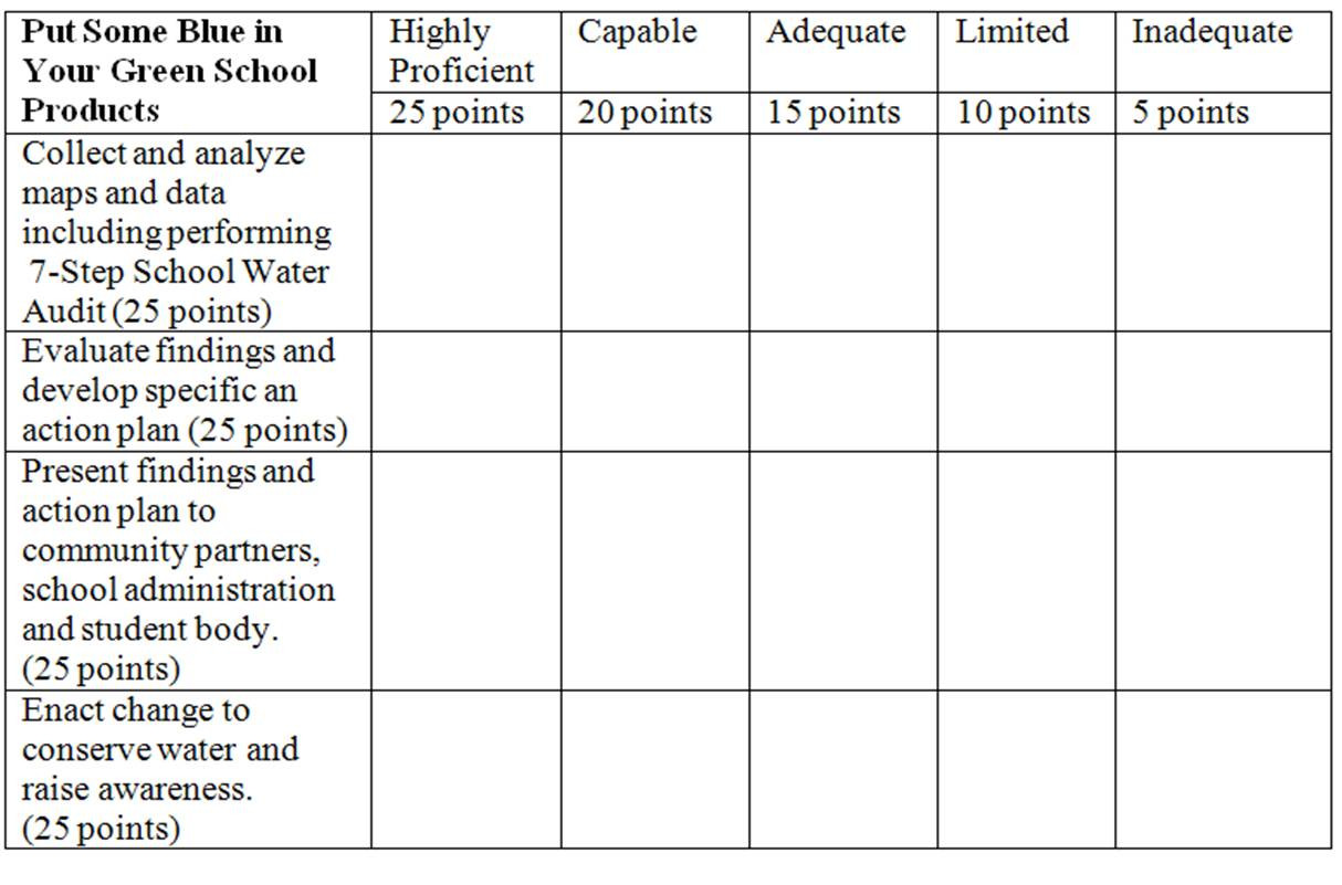 Water Quality Worksheet Middle School Put some Blue In Your Green School